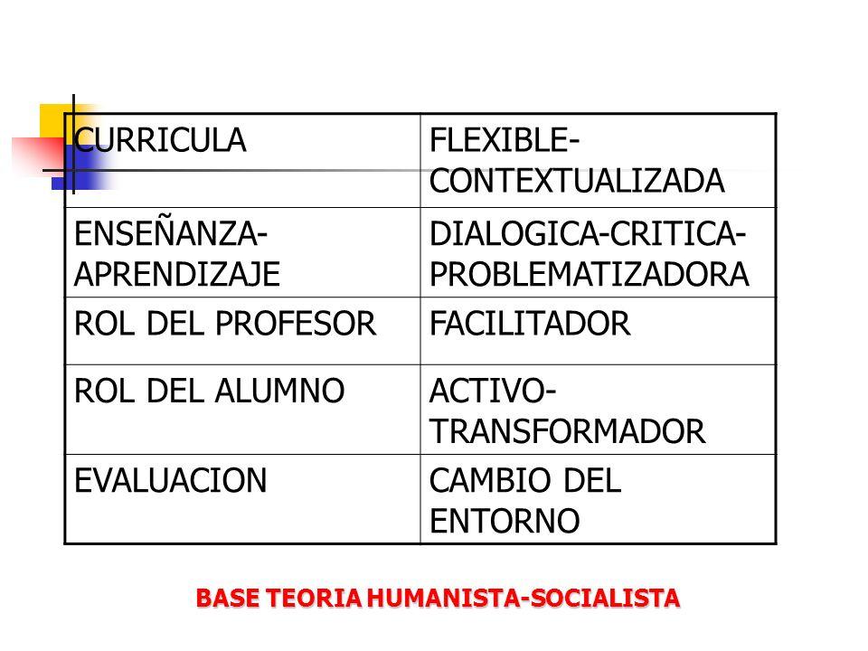 BASE TEORIA HUMANISTA-SOCIALISTA