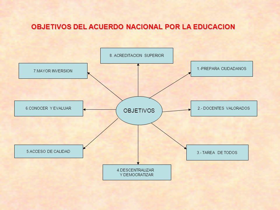 OBJETIVOS DEL ACUERDO NACIONAL POR LA EDUCACION