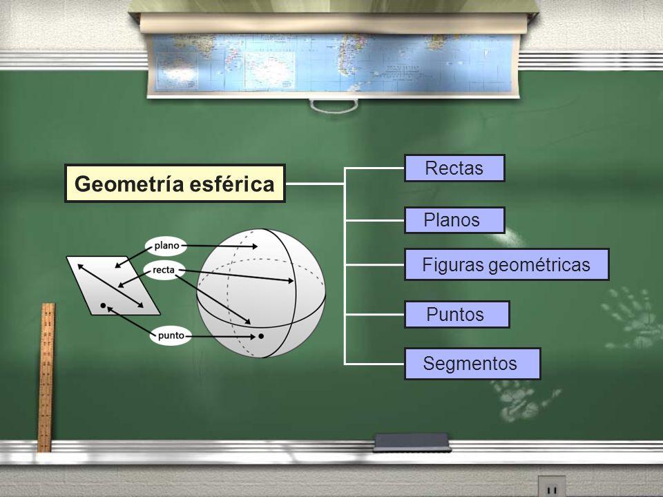 Rectas Geometría esférica Planos Figuras geométricas Puntos Segmentos