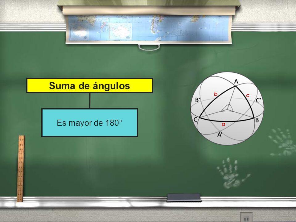 Suma de ángulos Es mayor de 180°