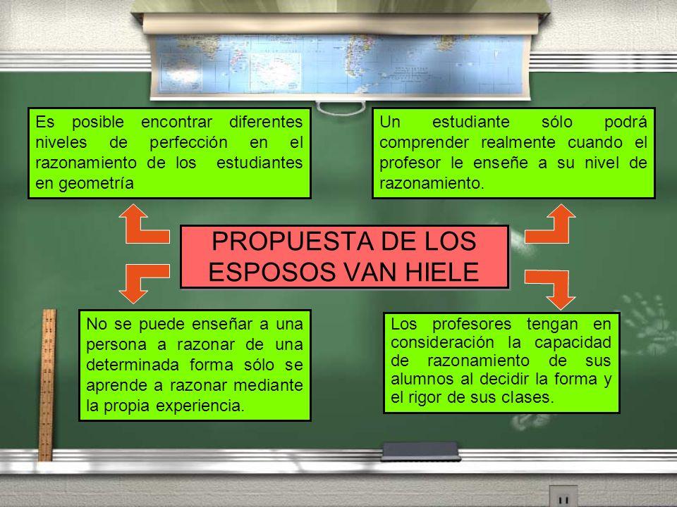 PROPUESTA DE LOS ESPOSOS VAN HIELE