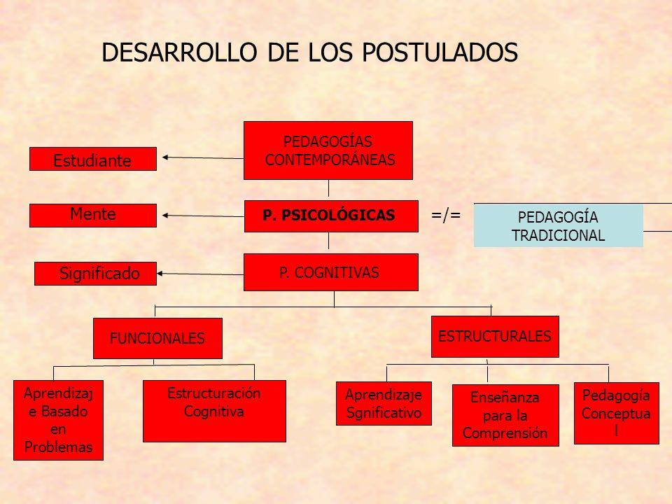 DESARROLLO DE LOS POSTULADOS