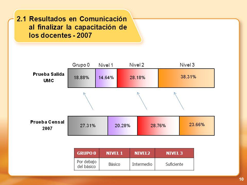 2.1 Resultados en Comunicación al finalizar la capacitación de los docentes - 2007