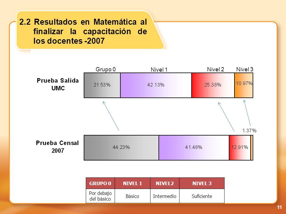 2.2 Resultados en Matemática al finalizar la capacitación de los docentes -2007