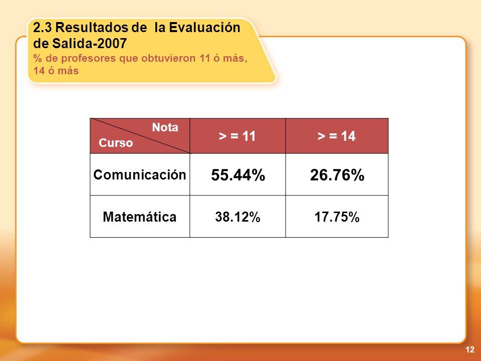 2.3 Resultados de la Evaluación de Salida-2007 % de profesores que obtuvieron 11 ó más, 14 ó más