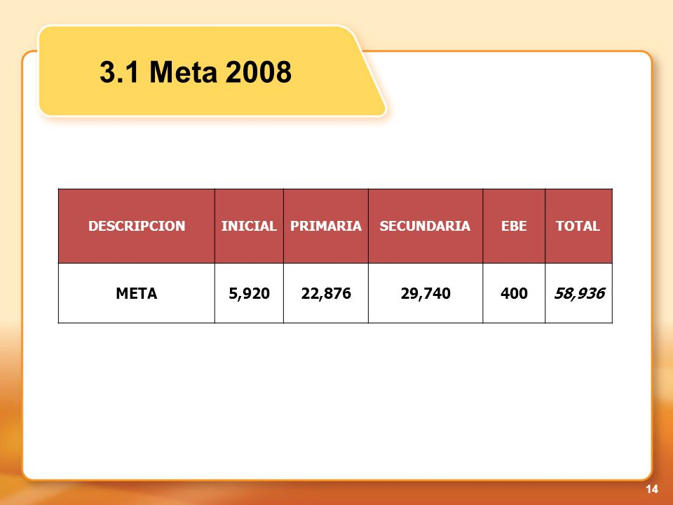3.1 Meta 2008 META 5,920 22,876 29,740 400 58,936 DESCRIPCION INICIAL