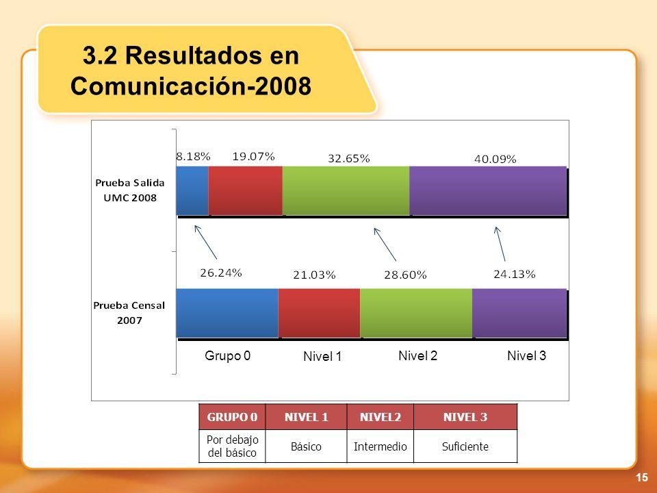 3.2 Resultados en Comunicación-2008