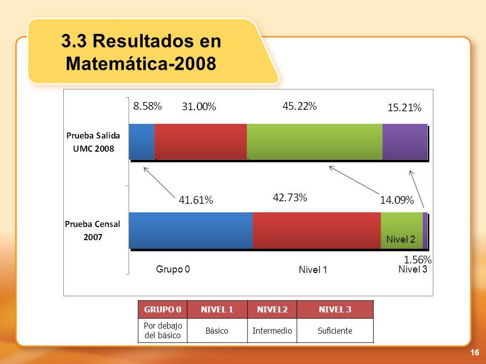 3.3 Resultados en Matemática-2008