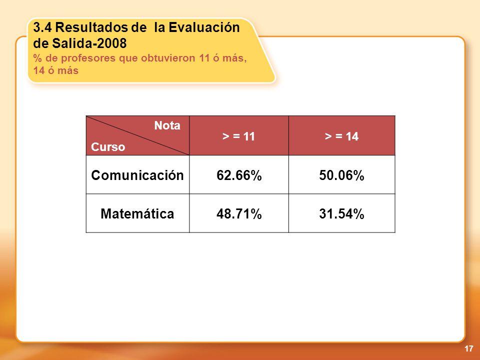 Comunicación 62.66% 50.06% Matemática 48.71% 31.54%