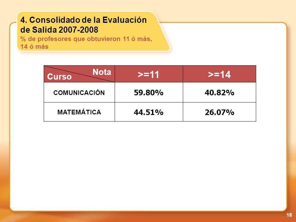 4. Consolidado de la Evaluación de Salida 2007-2008 % de profesores que obtuvieron 11 ó más, 14 ó más