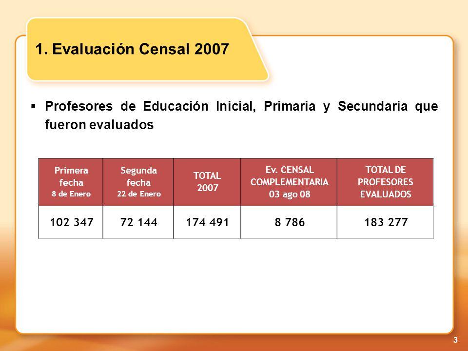 Ev. CENSAL COMPLEMENTARIA 03 ago 08 TOTAL DE PROFESORES EVALUADOS