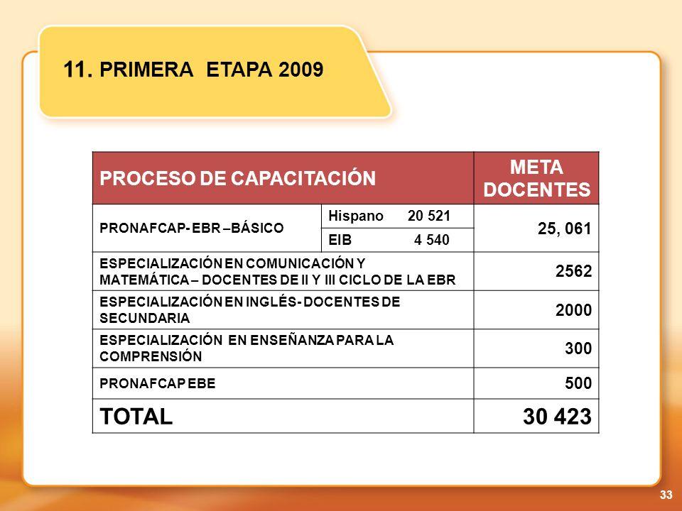 11. PRIMERA ETAPA 2009 TOTAL 30 423 META DOCENTES