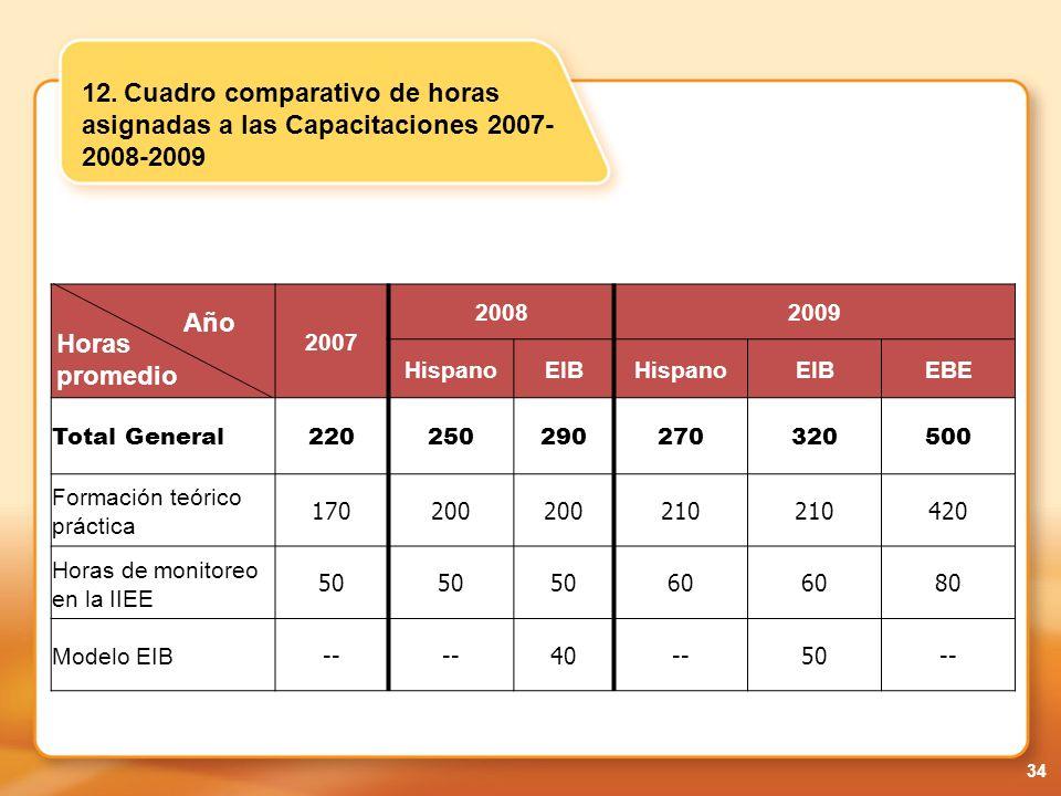 12. Cuadro comparativo de horas asignadas a las Capacitaciones 2007-2008-2009