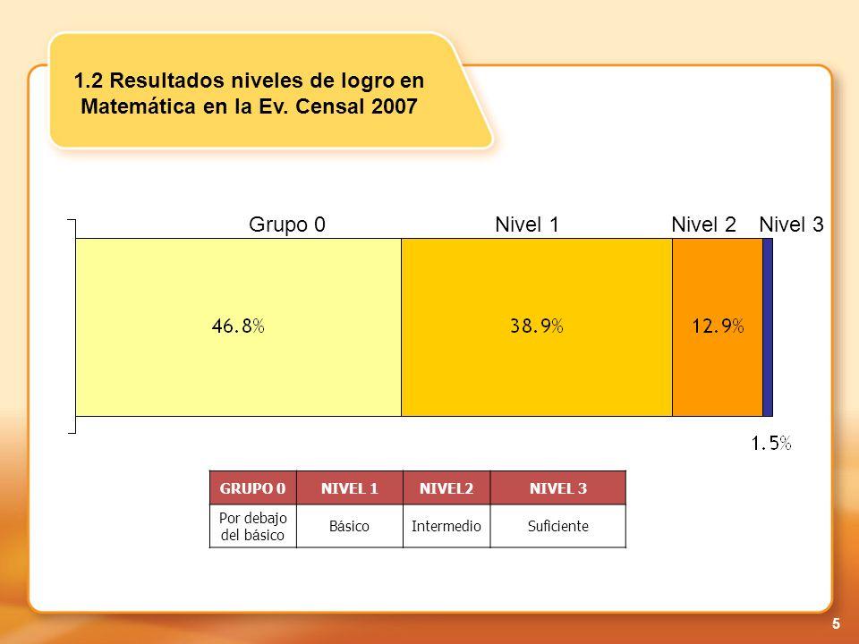 1.2 Resultados niveles de logro en Matemática en la Ev. Censal 2007