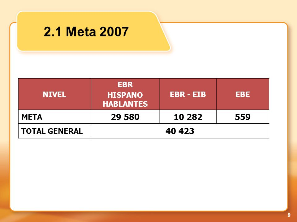 2.1 Meta 2007 29 580 10 282 559 40 423 NIVEL EBR HISPANO HABLANTES