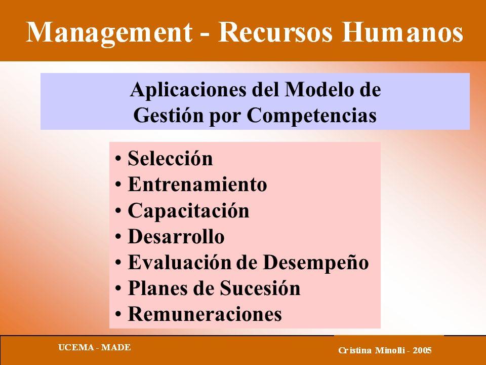 Aplicaciones del Modelo de Gestión por Competencias