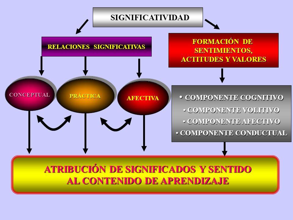 ATRIBUCIÓN DE SIGNIFICADOS Y SENTIDO AL CONTENIDO DE APRENDIZAJE