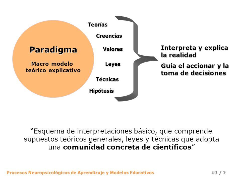 Paradigma Macro modelo. teórico explicativo. Teorías. Creencias. Valores. Leyes. Técnicas. Hipótesis.