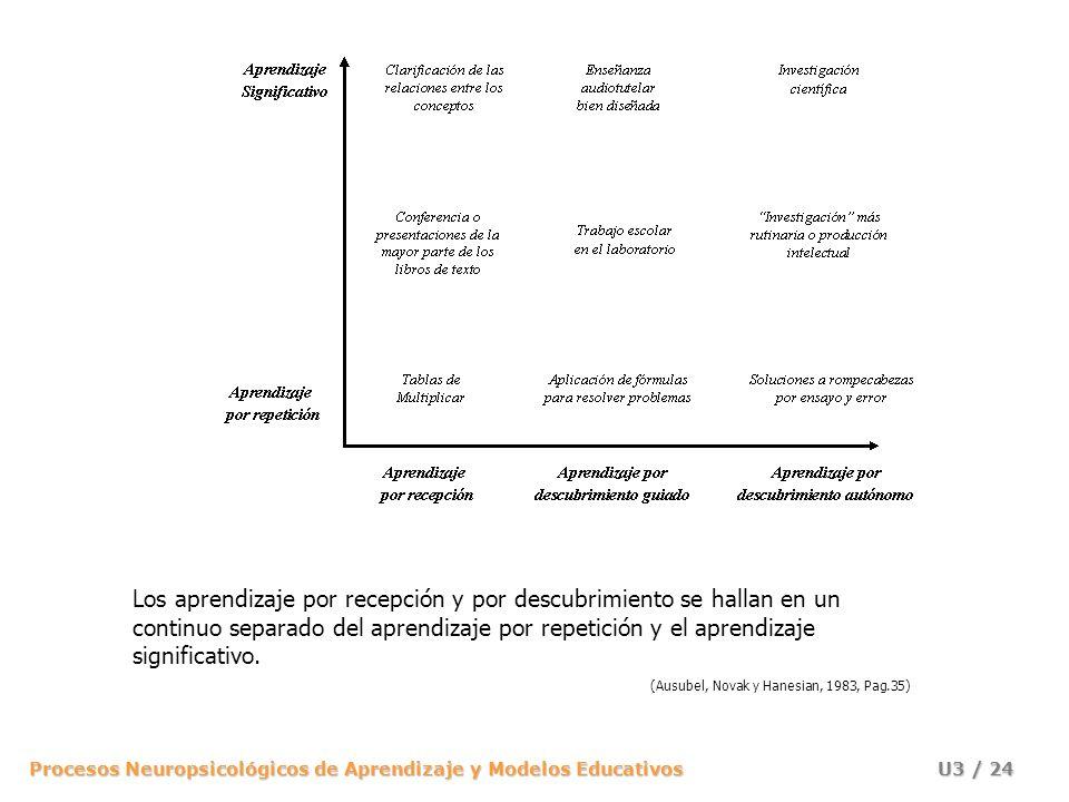 Los aprendizaje por recepción y por descubrimiento se hallan en un continuo separado del aprendizaje por repetición y el aprendizaje significativo.