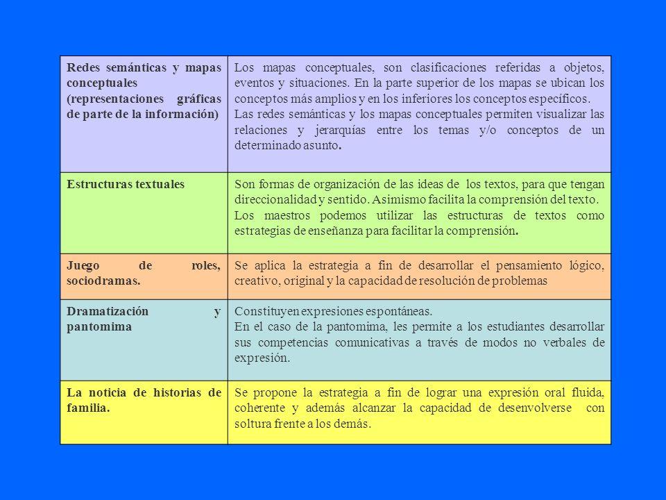 Redes semánticas y mapas conceptuales (representaciones gráficas de parte de la información)