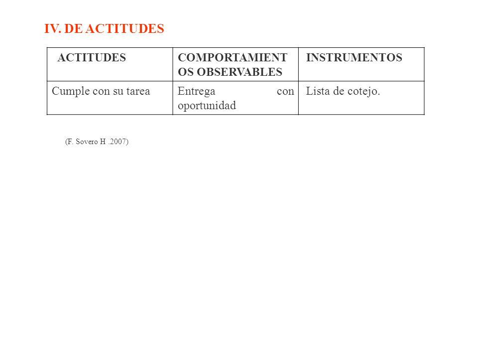 IV. DE ACTITUDES ACTITUDES COMPORTAMIENTOS OBSERVABLES INSTRUMENTOS