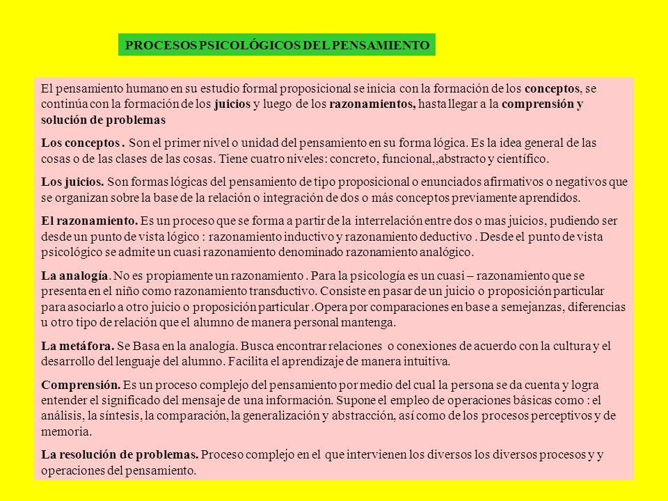 PROCESOS PSICOLÓGICOS DEL PENSAMIENTO