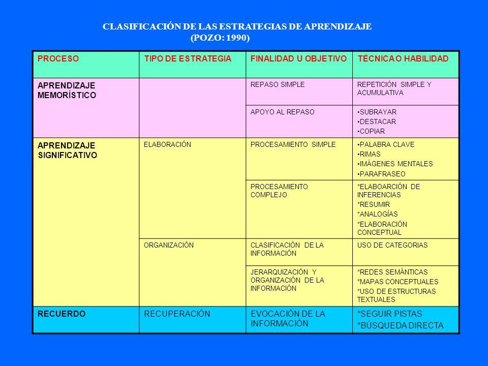 CLASIFICACIÓN DE LAS ESTRATEGIAS DE APRENDIZAJE (POZO: 1990)
