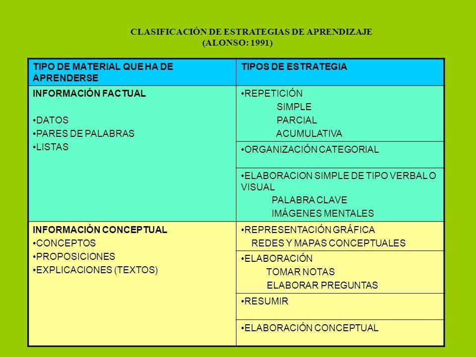 CLASIFICACIÓN DE ESTRATEGIAS DE APRENDIZAJE