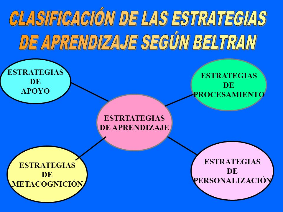 CLASIFICACIÓN DE LAS ESTRATEGIAS DE APRENDIZAJE SEGÚN BELTRAN