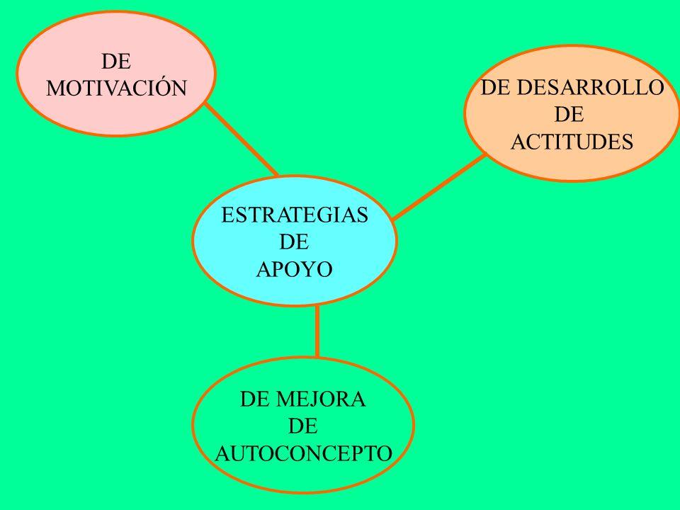 DE MOTIVACIÓN DE DESARROLLO DE ACTITUDES ESTRATEGIAS DE APOYO DE MEJORA DE AUTOCONCEPTO