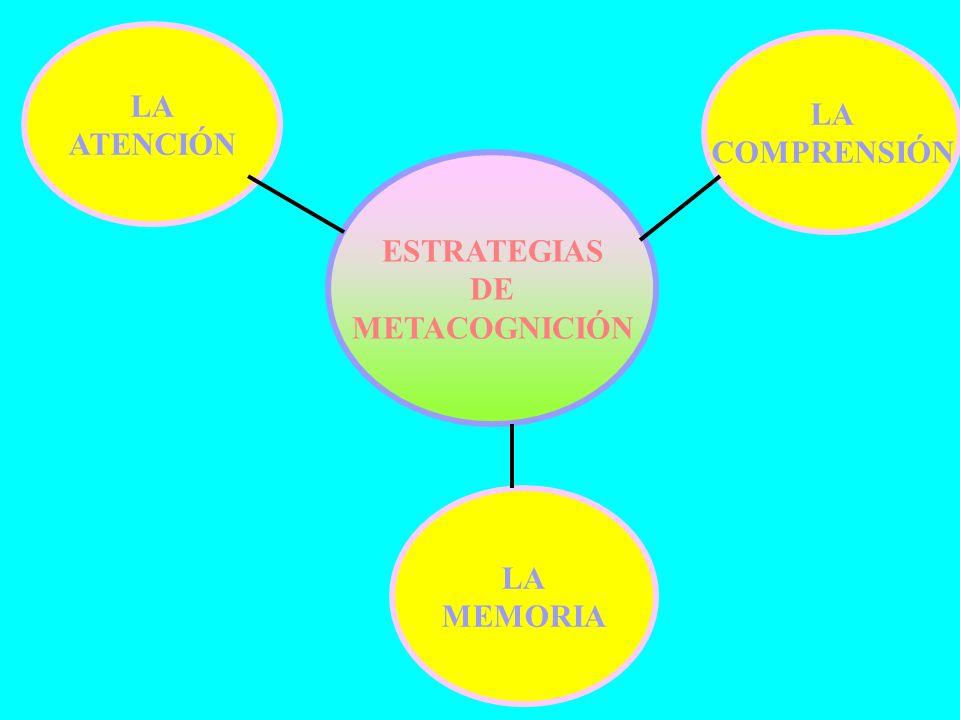 LA ATENCIÓN LA COMPRENSIÓN ESTRATEGIAS DE METACOGNICIÓN LA MEMORIA