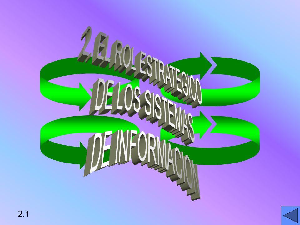 2. EL ROL ESTRATEGICO DE LOS SISTEMAS DE INFORMACION 2.1