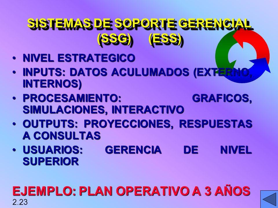 SISTEMAS DE SOPORTE GERENCIAL (SSG) (ESS)