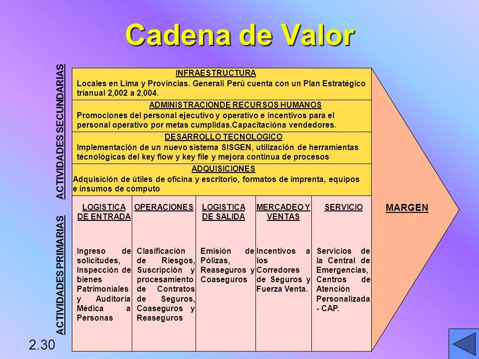 Cadena de Valor 2.30 ACTIVIDADES SECUNDARIAS MARGEN