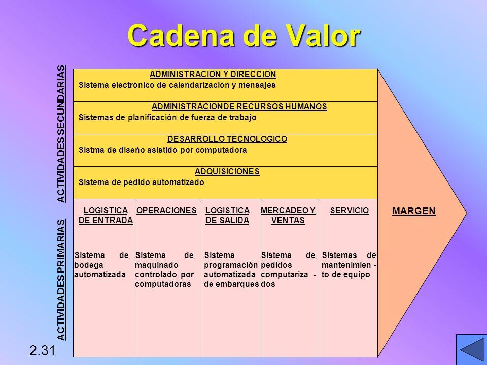 Cadena de Valor 2.31 ACTIVIDADES SECUNDARIAS MARGEN