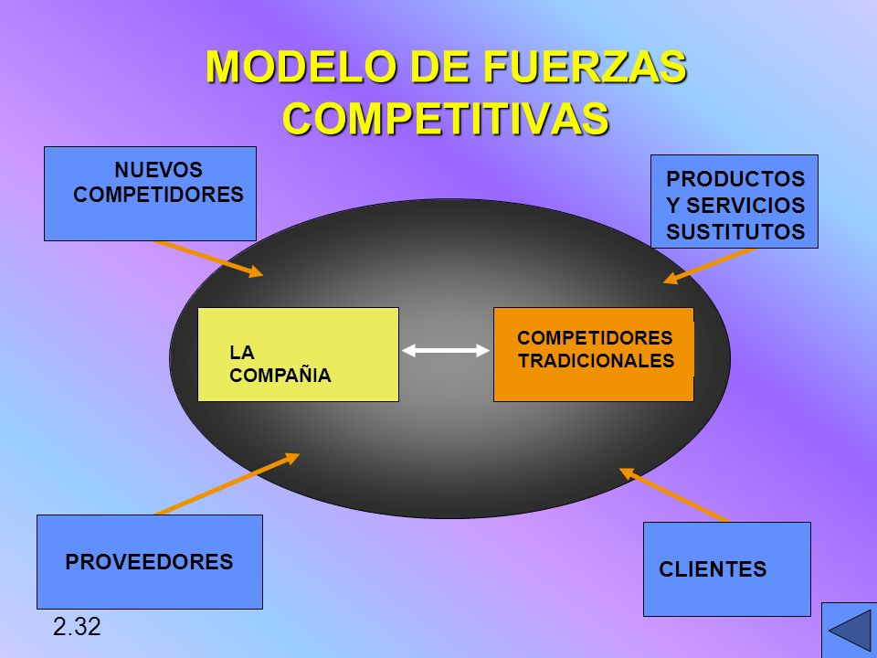 MODELO DE FUERZAS COMPETITIVAS