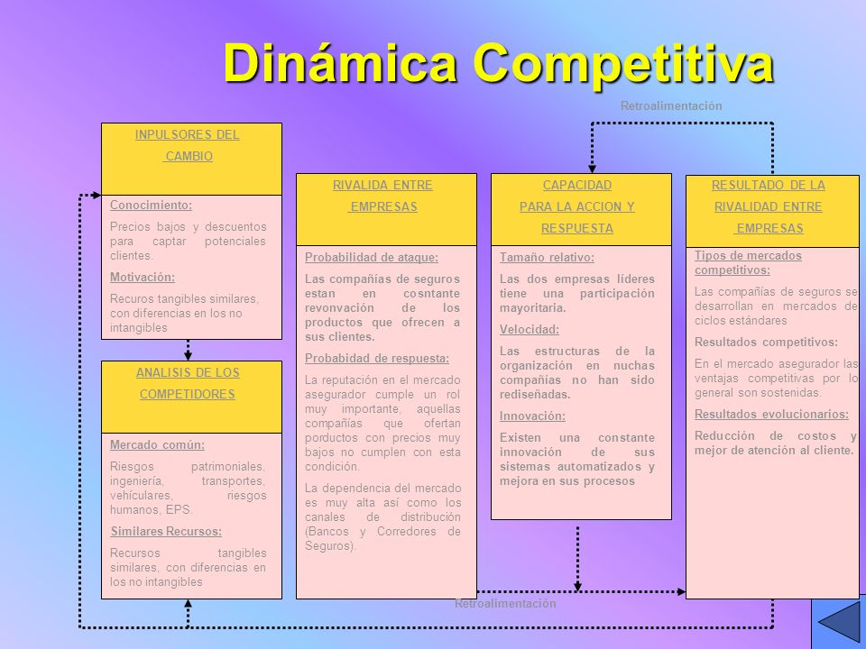 Dinámica Competitiva Retroalimentación INPULSORES DEL CAMBIO