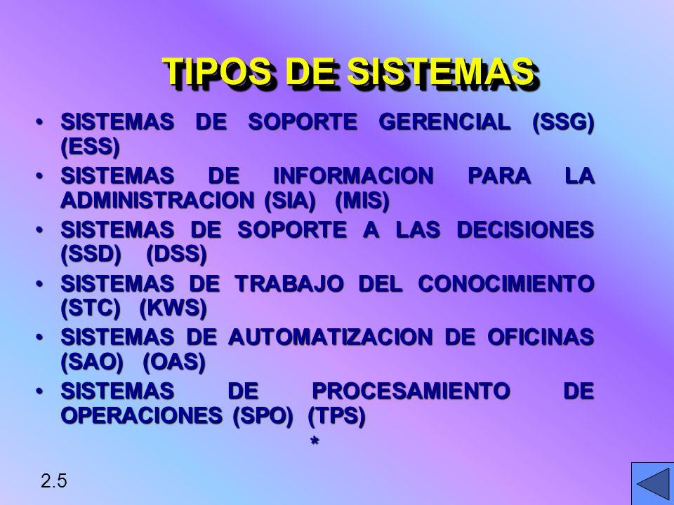 TIPOS DE SISTEMAS SISTEMAS DE SOPORTE GERENCIAL (SSG) (ESS)