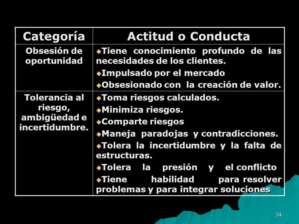 Categoría Actitud o Conducta