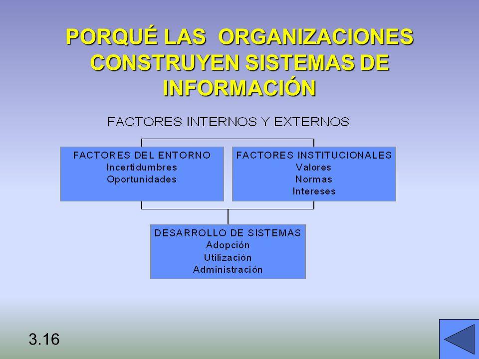 PORQUÉ LAS ORGANIZACIONES CONSTRUYEN SISTEMAS DE INFORMACIÓN