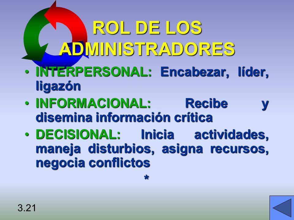 ROL DE LOS ADMINISTRADORES