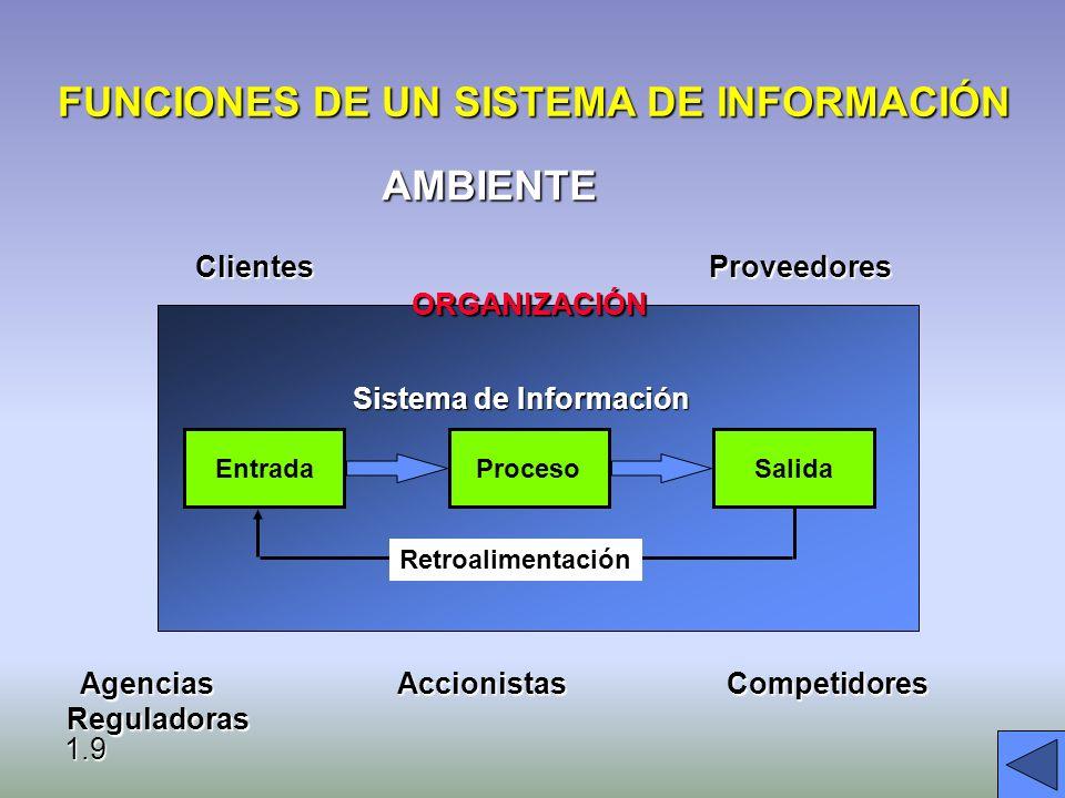 FUNCIONES DE UN SISTEMA DE INFORMACIÓN
