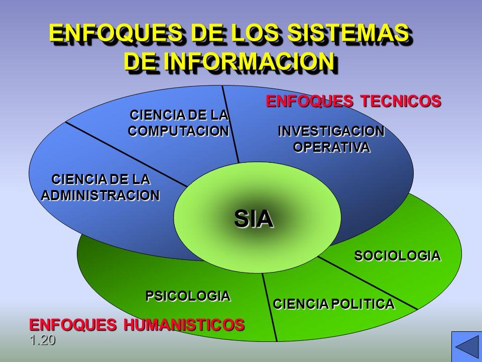 ENFOQUES DE LOS SISTEMAS DE INFORMACION
