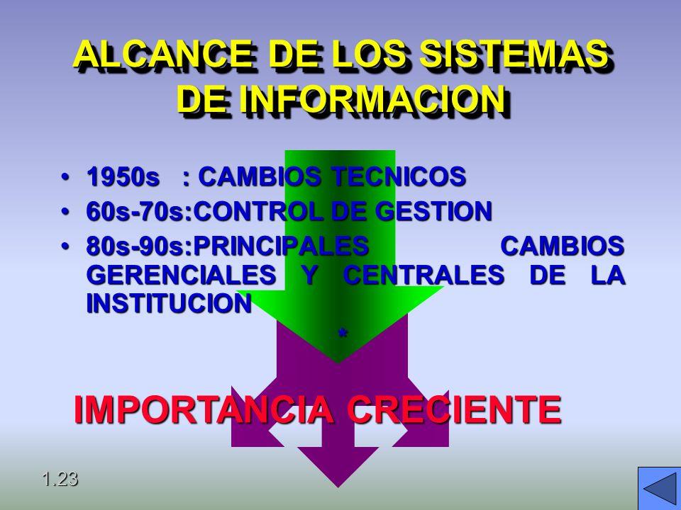 ALCANCE DE LOS SISTEMAS DE INFORMACION