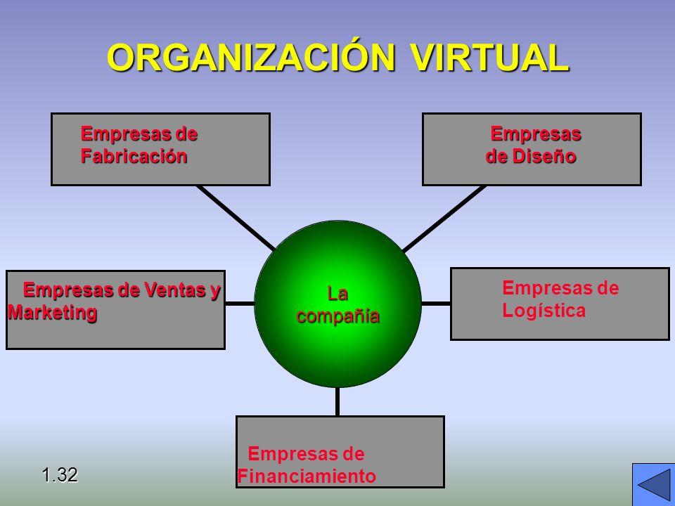 ORGANIZACIÓN VIRTUAL Empresas de Fabricación Empresas de Diseño