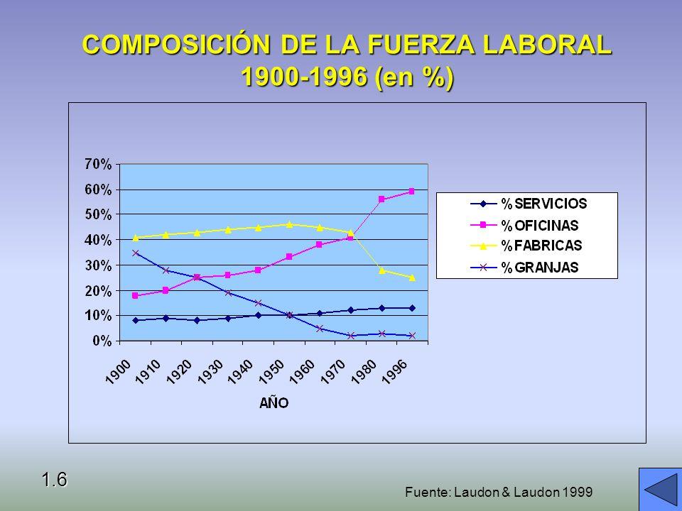 COMPOSICIÓN DE LA FUERZA LABORAL 1900-1996 (en %)