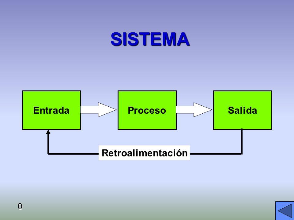 SISTEMA Entrada Salida Proceso Retroalimentación