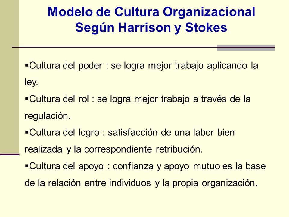 Modelo de Cultura Organizacional Según Harrison y Stokes