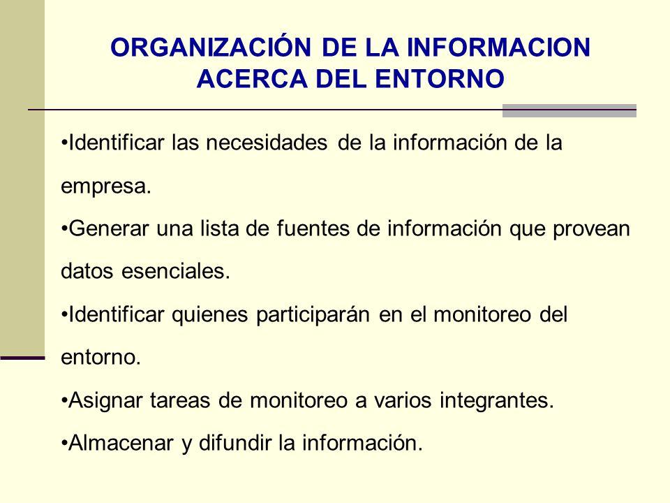 ORGANIZACIÓN DE LA INFORMACION ACERCA DEL ENTORNO