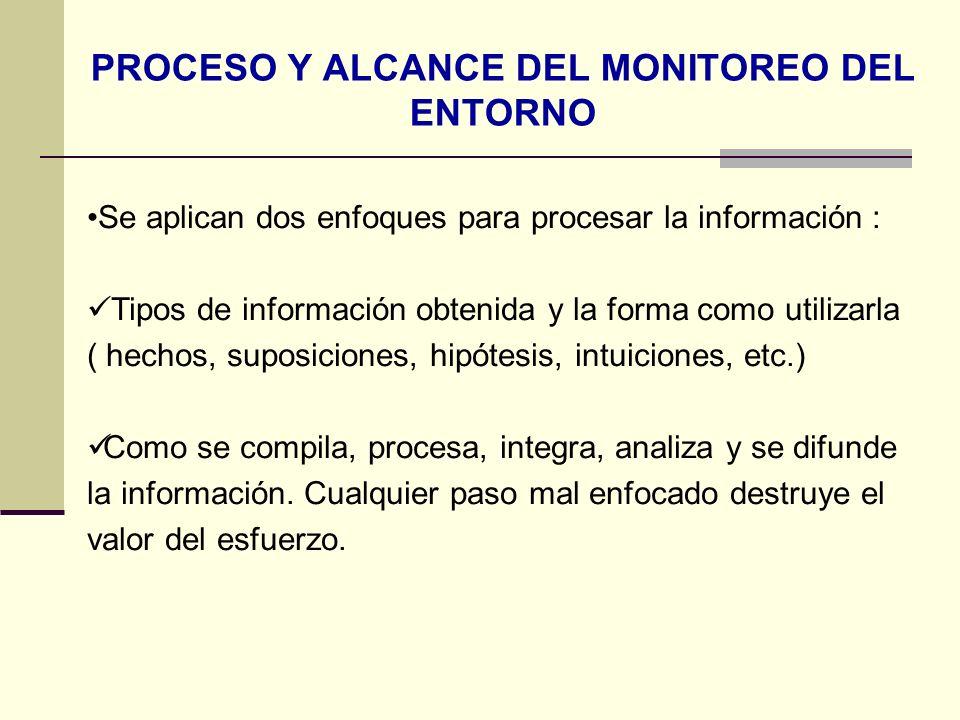 PROCESO Y ALCANCE DEL MONITOREO DEL ENTORNO